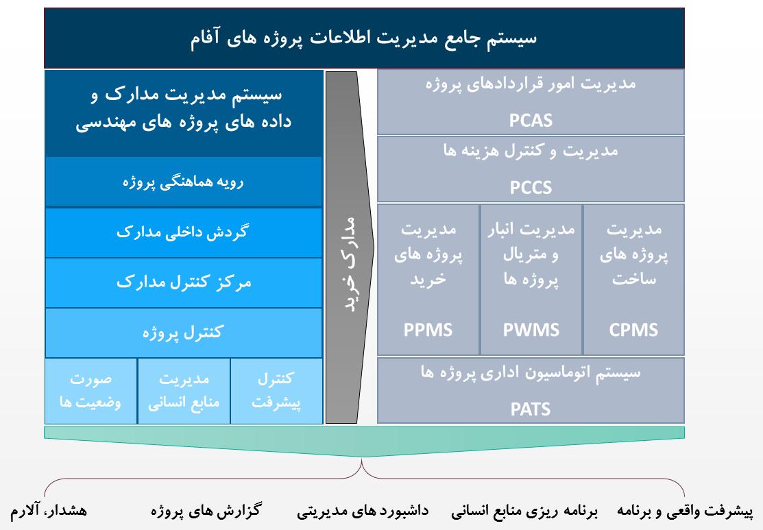 نرم افزار کنترل مدارک مهندسی (EDMS)