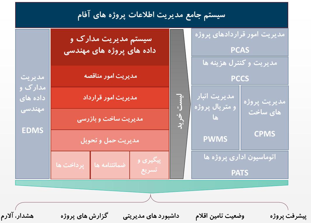 سیستم مدیریت پروژه های خرید و تامین کالا