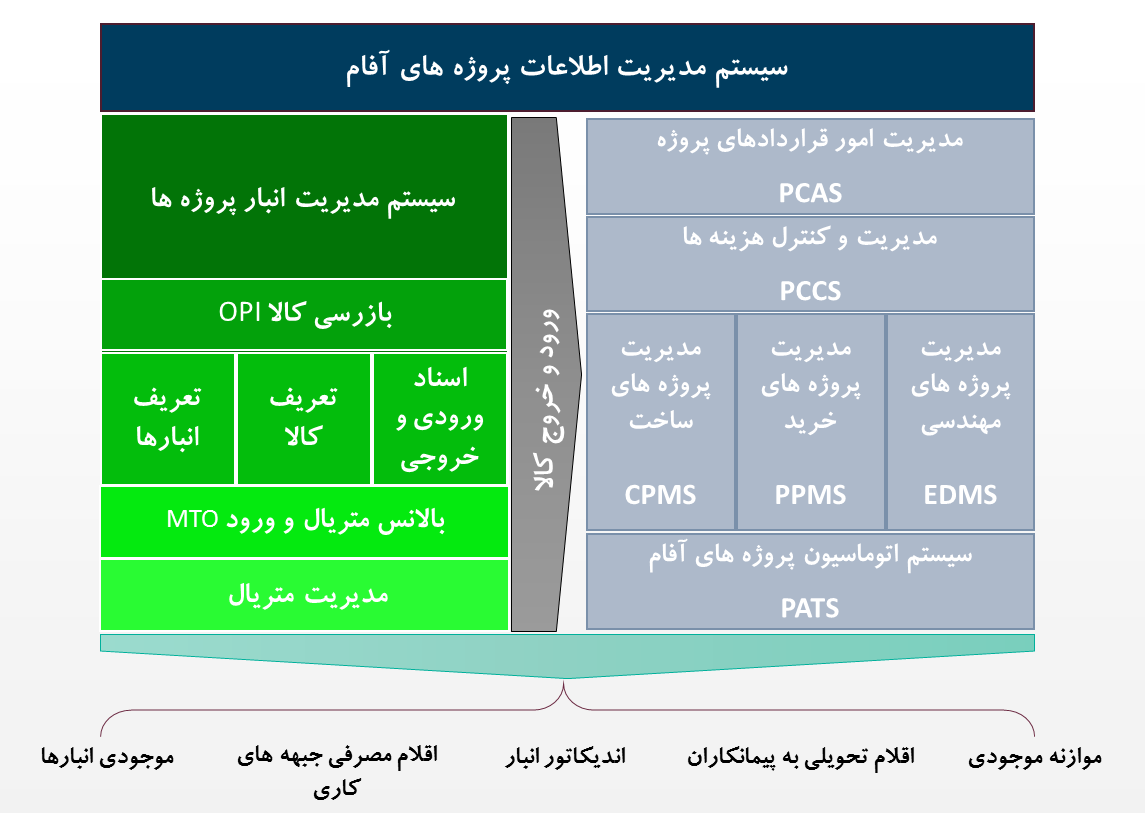 سیستم مدیریت انبار و متریال پروژه ها