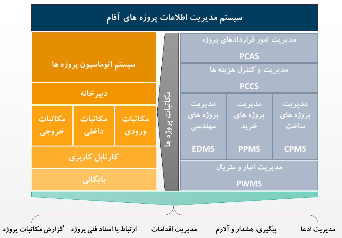 سیستم اتوماسیون و نامه نگاری پروژه ها