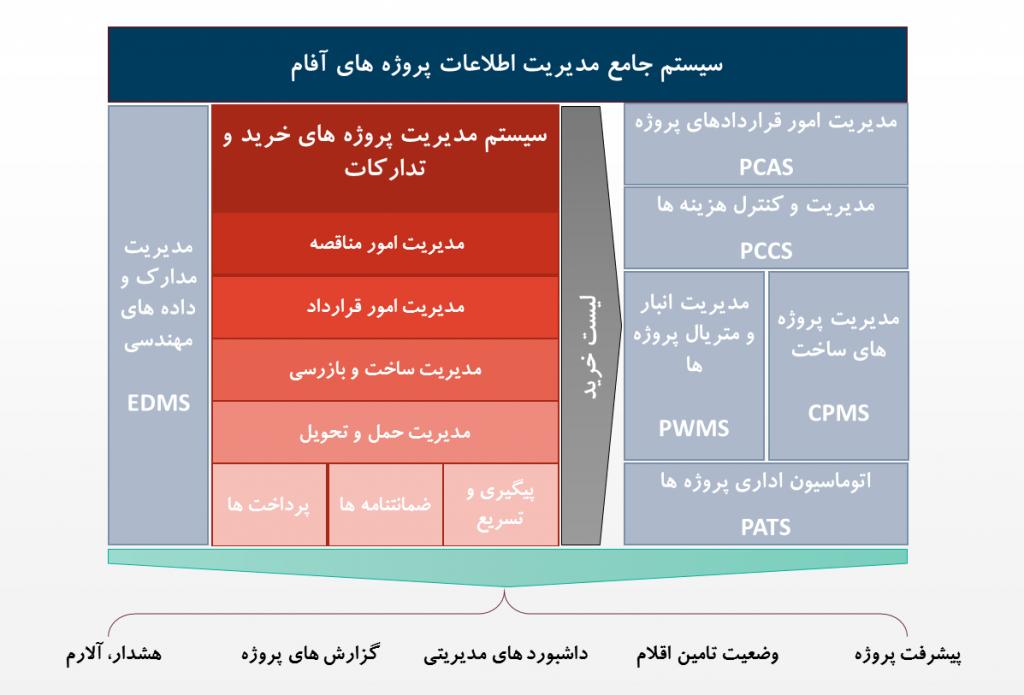 سیستم مدیریت اطلاعات پروژه
