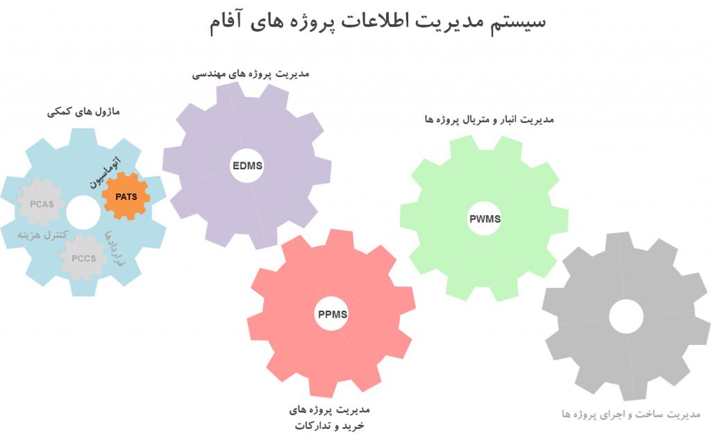 نرم افزار مدیریت اطلاعات پروژه ها