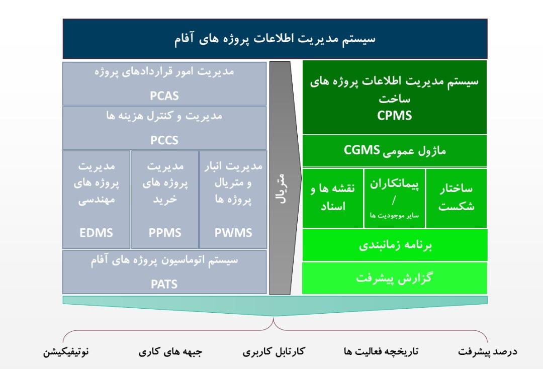 نرم افزار CGMS